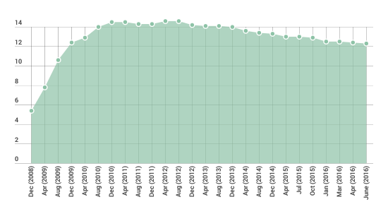 Fig_1_GB_Shop_vacancy_rate_20082016_Source_LDC.png