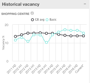 Historical_Vacancy_Rate_for_Cabot_Circus.png