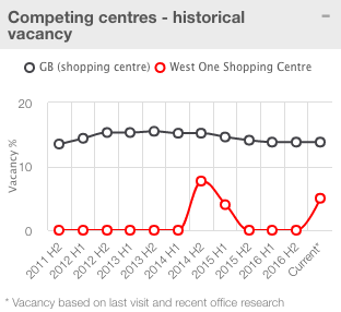 JD_Sports_Competing_centres_vacancy_rates.png