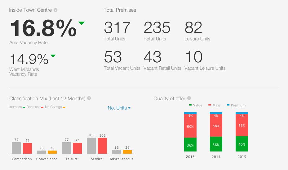 Tamworth_Retail_Core_Dashboard