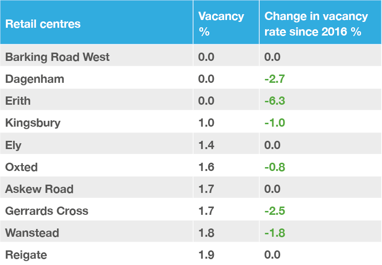 Table 1. GB towns with the lowest vacancy rate, H1 2017.png
