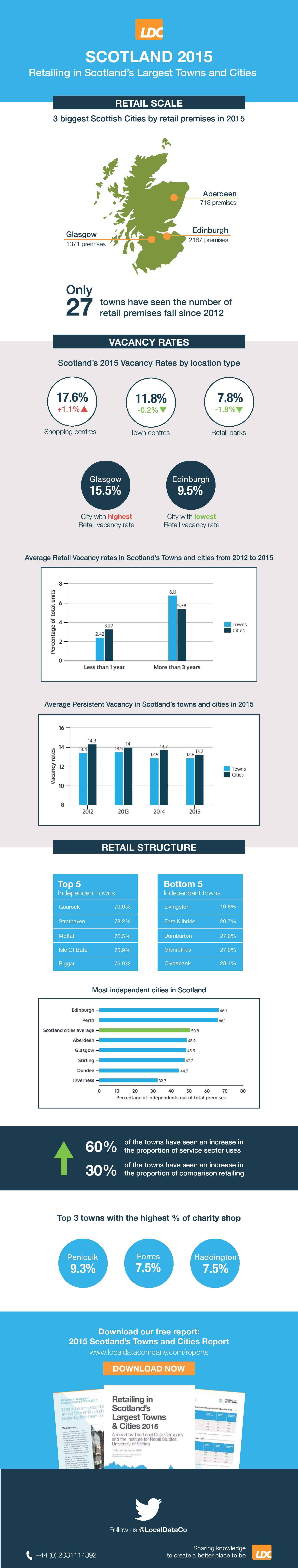Retailing_in_Scotlands_Largest_Towns_and_Cities_Infographic.jpg