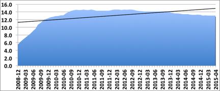 GB_Shop_vacancy_rate_2008-2015-1