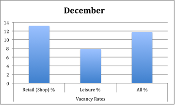 Vacancy_rates_by_property_type_December_2014_Source_The_Local_Data_Company