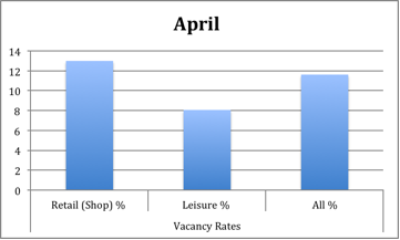 Vacancy_rates_by_property_type_in_April_2015_Source_The_Local_Data_Company